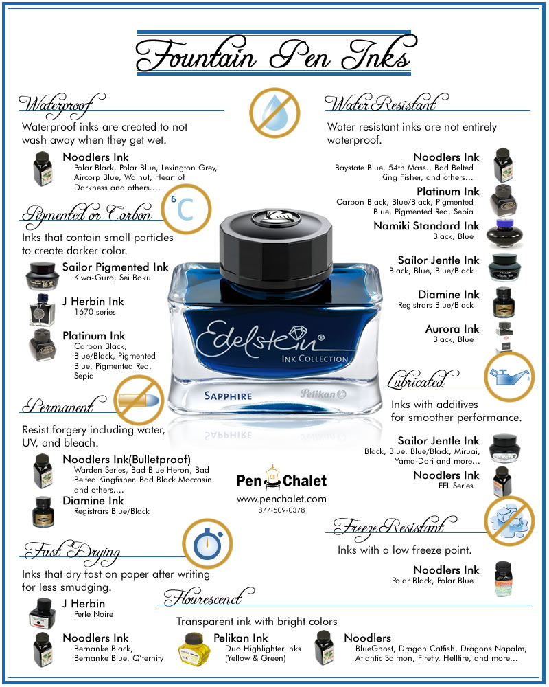 Fountain Pen Inks Infographic